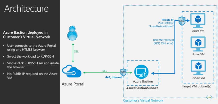 Azure Bastion Diagram