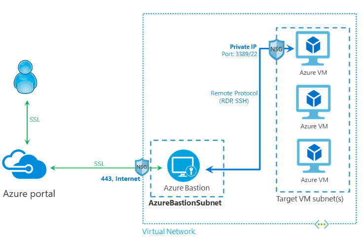 Microsoft Azure Bastion Architect