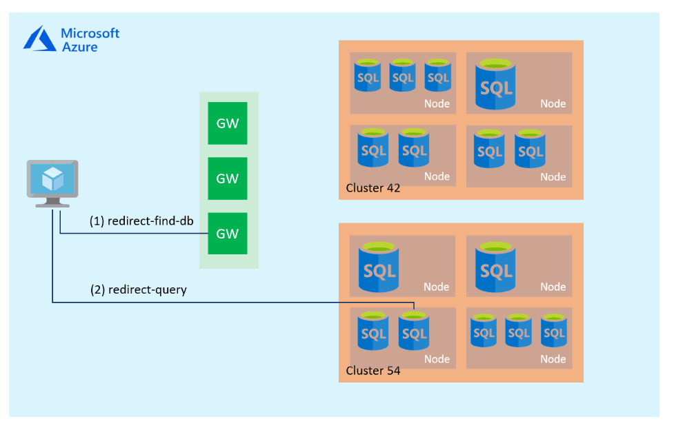 Azure SQL Connection Policy Redirect