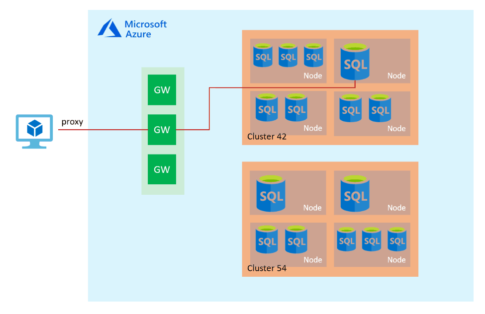 Azure SQL Connection Policy Proxy